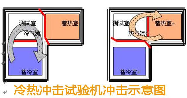 两箱移动冷热冲击箱参数