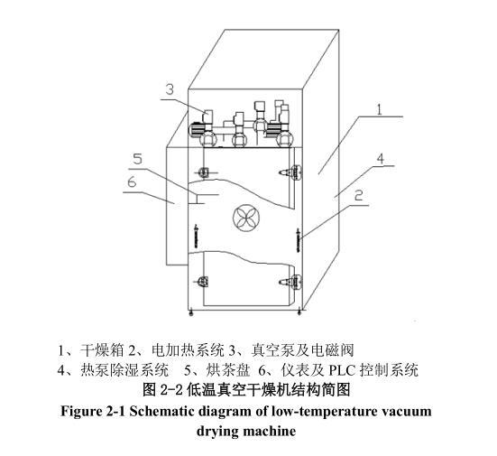 如图2-4为低温真空干燥机运行菜单。采用PLC控制系统,通过面板按钮,可实现对机台的基本控制。该操作系统分为手动和自动控制两种。启动指示当前系统是否处于系统动运行状态。按下功能键F1,指示灯亮,系统启动自动流程控制。启动指示暗则是系统处于手动状态下,按下面板相应的功能键,可分别对各机构实现控制。如画面中的F2,表示控制功能在面板上所对应的按钮为F2键。指示灯表示当前控制功能的启停状态。