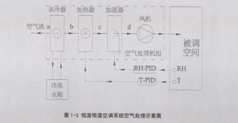 空气处理机组是整个恒温恒湿空调系统空气处理的主要部件,如图l一1所示.其主要包括:表冷器、加热器、加湿嚣、风机、初效.中高效以及化学过滤段。以夏季空气处理过程为例.在焓湿圈上如图I.2所示。由回风和新风混合而成的待处理空气(a点)被风机吸入空气处理机组.经过初效过滤段、中效过滤段、化学过滤段后,进入表冷段。表冷器先对a状态点的空气降温使其达到露点温度(b点).然后被继续冷却、除湿达到C点;接着经过电加热嚣加热,空气温度升高而含湿量保持不变,相对湿度降低,加热器出口状态为d点:最后经过加湿器加湿,空气含湿量