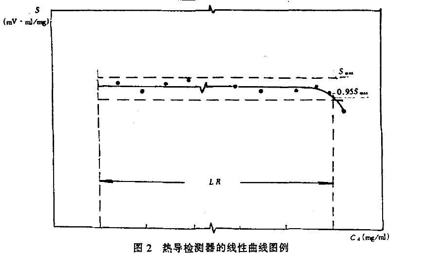 有关相色谱用热导检测器试验线性范围介绍